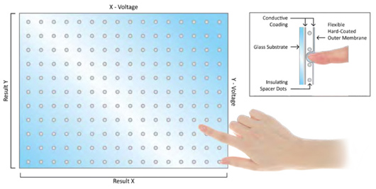 Analog Resistive Touch Technology